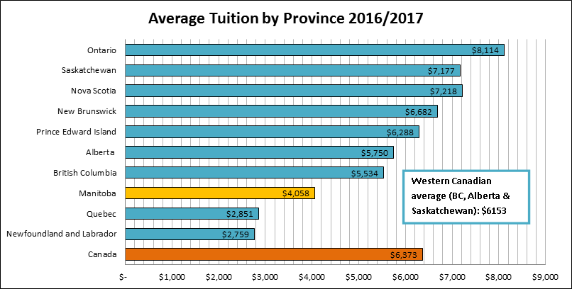 statistic report on tuition fee in In 1988, the average tuition for a private nonprofit four-year institution was $15,160, in 2017 dollars for the 2017-2018 school year, it's $34,740, a 129 percent increase.
